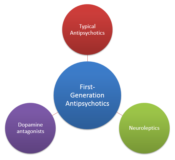 the role of the antagonists in the Agonists and antagonists are chemical agents that play a vital role in the development of new drugs to give an example, there is a drug called levodapa that has long been used in the treatment of parkinson's disease.